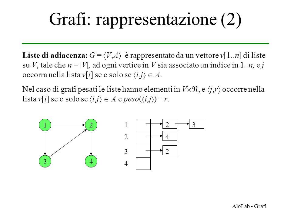 AloLab - Grafi Grafi: rappresentazione (2) Liste di adiacenza: G =  V,A  è rappresentato da un vettore v[1..n] di liste su V, tale che n = |V|, ad ogni vertice in V sia associato un indice in 1..n, e j occorra nella lista v[i] se e solo se  i,j   A.