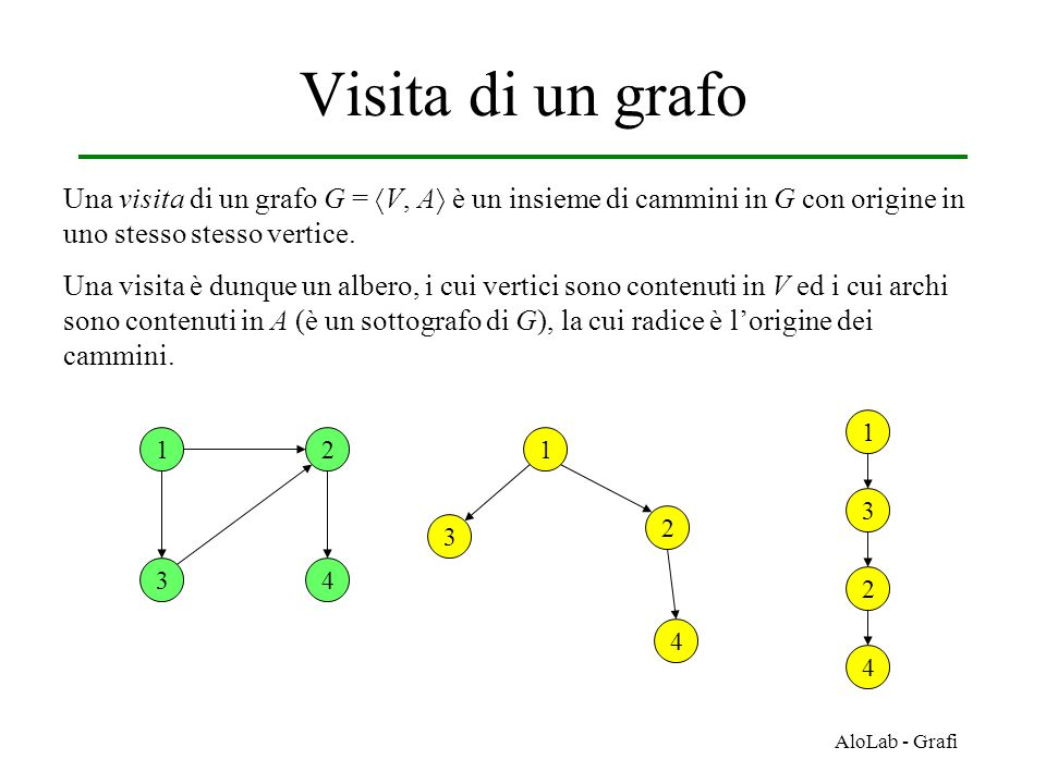 AloLab - Grafi Visita di un grafo Una visita di un grafo G =  V, A  è un insieme di cammini in G con origine in uno stesso stesso vertice.