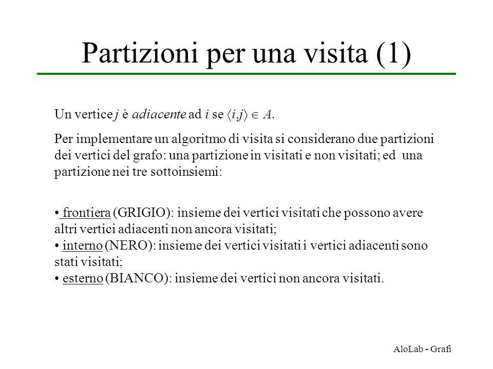 AloLab - Grafi Partizioni per una visita (1) Un vertice j è adiacente ad i se  i,j   A. Per implementare un algoritmo di visita si considerano due