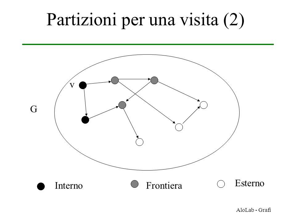 AloLab - Grafi Partizioni per una visita (2) G v InternoFrontiera Esterno