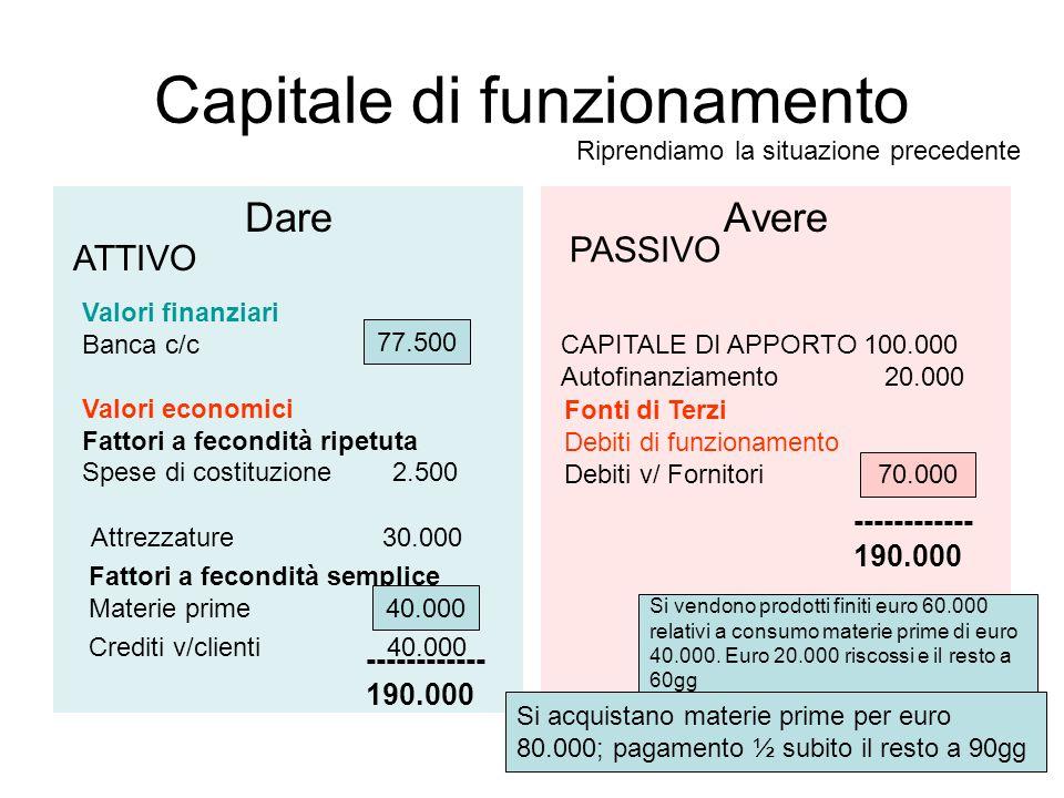 Capitale di funzionamento DareAvere ATTIVO PASSIVO Valori finanziari Banca c/c 97.500 CAPITALE DI APPORTO 100.000 Valori economici Fattori a fecondità