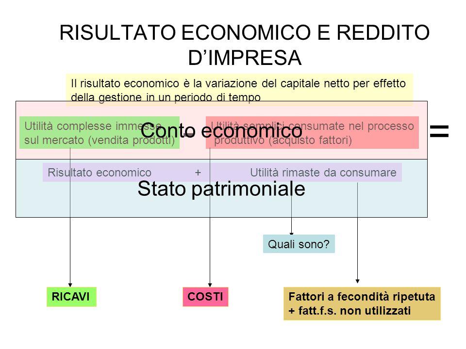 RISULTATO ECONOMICO E REDDITO D'IMPRESA Il risultato economico è la variazione del capitale netto per effetto della gestione in un periodo di tempo Ut