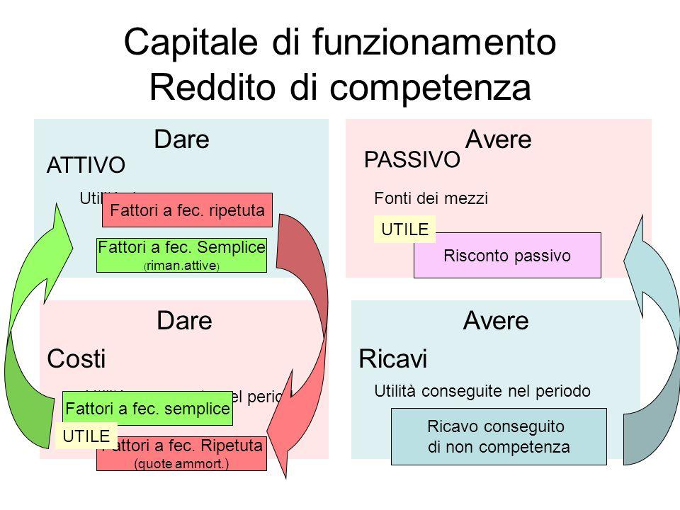 Capitale di funzionamento Reddito di competenza DareAvere ATTIVO PASSIVO Dare Costi Avere Ricavi Utilità da consumare Utilità consumate nel periodo Ut