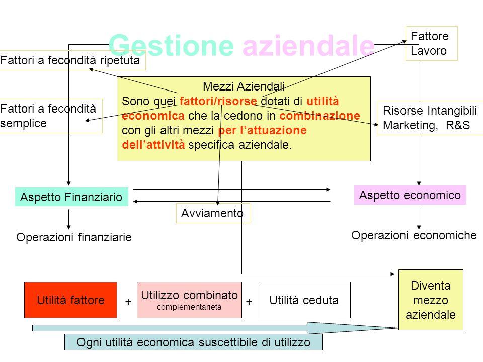 Gestione aziendale Aspetto Finanziario Aspetto economico Operazioni finanziarie Operazioni economiche Mezzi Aziendali Sono quei fattori/risorse dotati