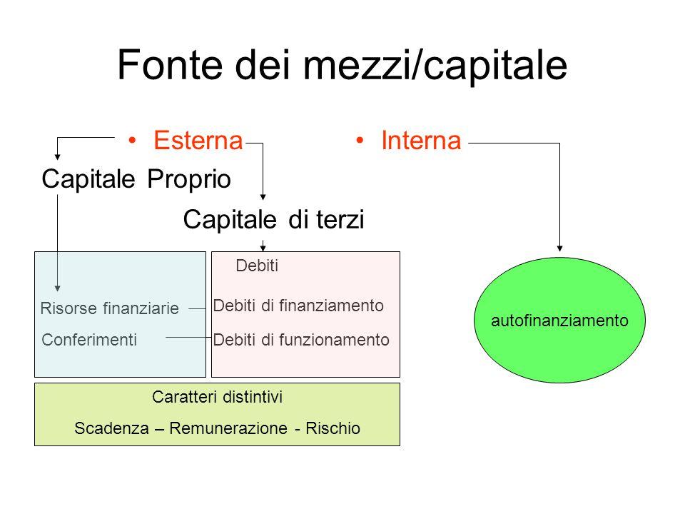 Reddito di competenza Componenti negativi Costi dei fattori produttivi a fec.semplice materiali RI + ACQ – RF Costi dei fattori produttivi a fec.