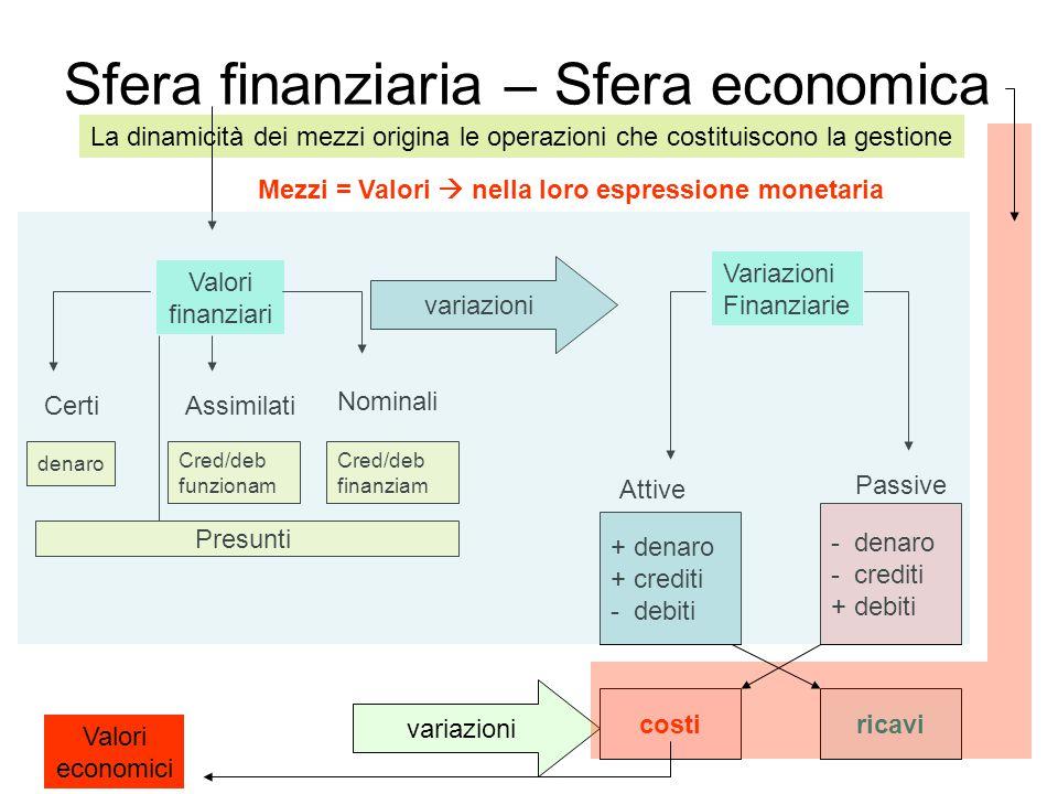 Sfera finanziaria – Sfera economica La dinamicità dei mezzi origina le operazioni che costituiscono la gestione Mezzi = Valori  nella loro espression