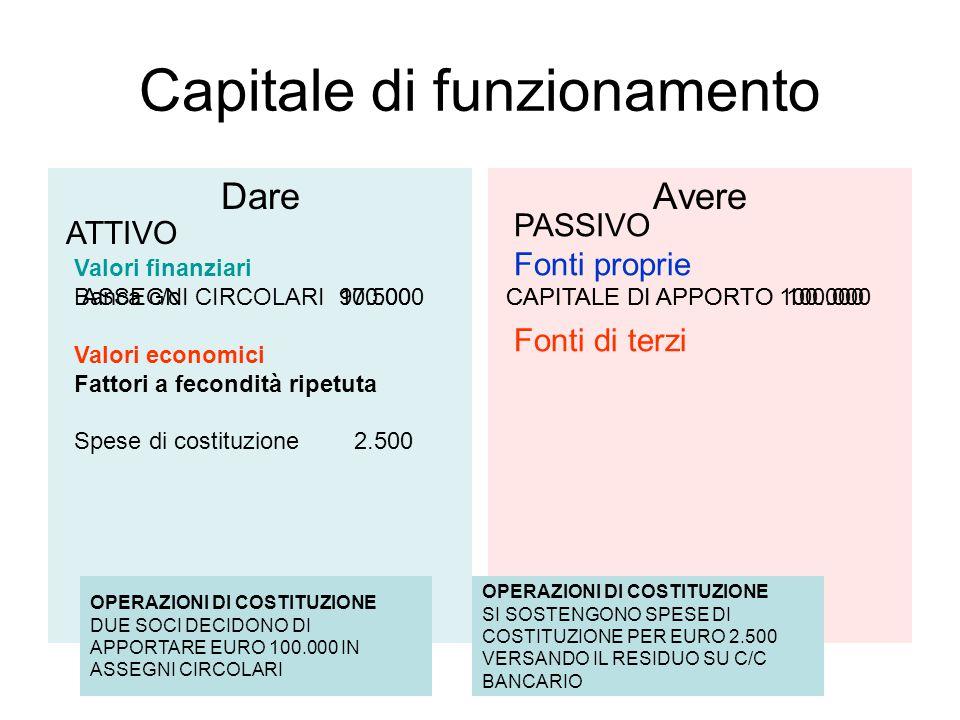 Capitale di funzionamento DareAvere ATTIVO PASSIVO Fonti proprie Fonti di terzi OPERAZIONI DI COSTITUZIONE DUE SOCI DECIDONO DI APPORTARE EURO 100.000