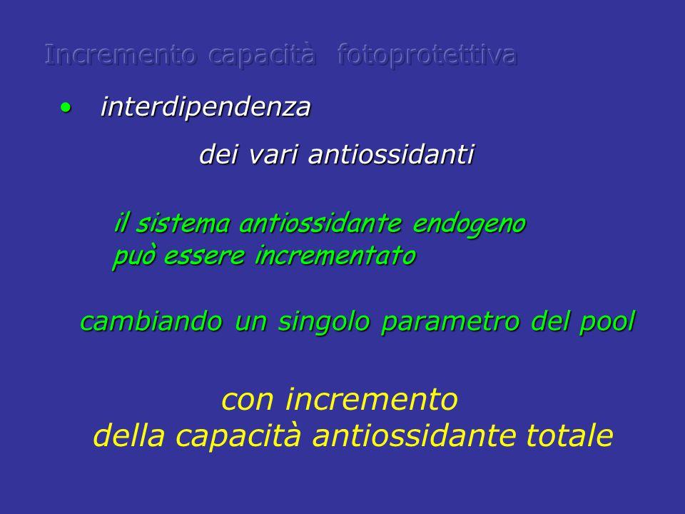 cambiando un singolo parametro del pool interdipendenza interdipendenza dei vari antiossidanti dei vari antiossidanti il sistema antiossidante endogen