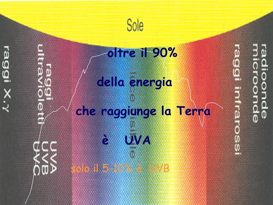 oltre il 90% della energia che raggiunge la Terra è UVA solo il 5-10% è UVB