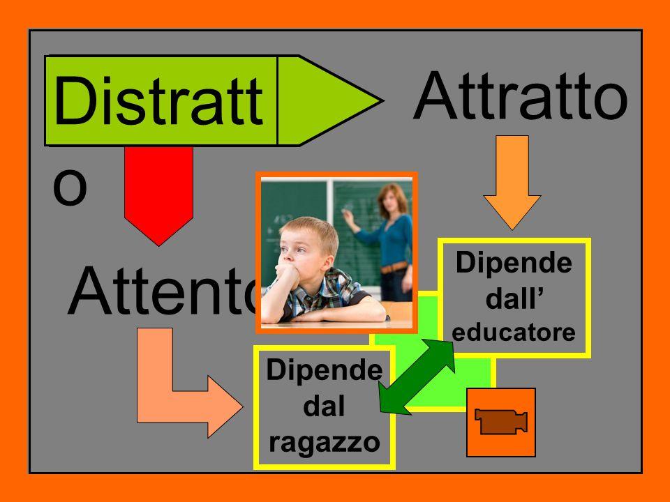 Distratt o Attento Attratto Dipende dal ragazzo Dipende dall' educatore