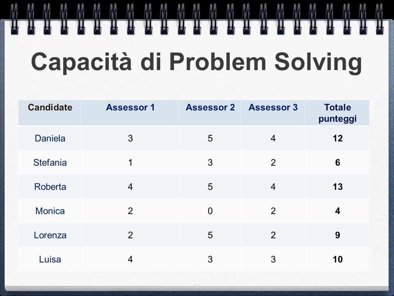 12 Capacità di Problem Solving CandidateAssessor 1Assessor 2Assessor 3Totale punteggi Daniela35412 Stefania1326 Roberta45413 Monica2024 Lorenza2529 Luisa43310