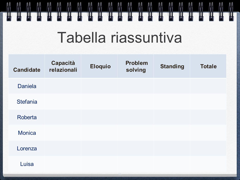 15 Tabella riassuntiva Candidate Capacità relazionali Eloquio Problem solving StandingTotale Daniela Stefania Roberta Monica Lorenza Luisa
