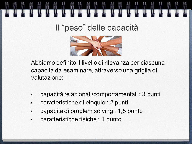 9 Il peso delle capacità Abbiamo definito il livello di rilevanza per ciascuna capacità da esaminare, attraverso una griglia di valutazione: capacità relazionali/comportamentali : 3 punti caratteristiche di eloquio : 2 punti capacità di problem solving : 1,5 punto caratteristiche fisiche : 1 punto