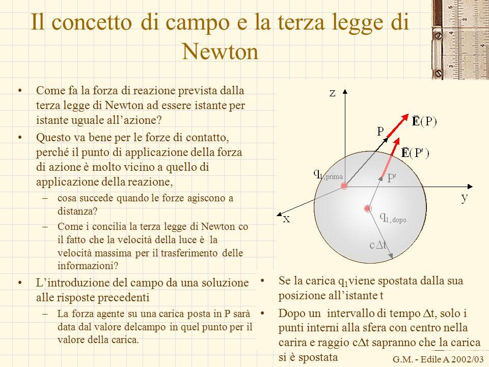 G.M. - Edile A 2002/03 Il concetto di campo e la terza legge di Newton Come fa la forza di reazione prevista dalla terza legge di Newton ad essere ist