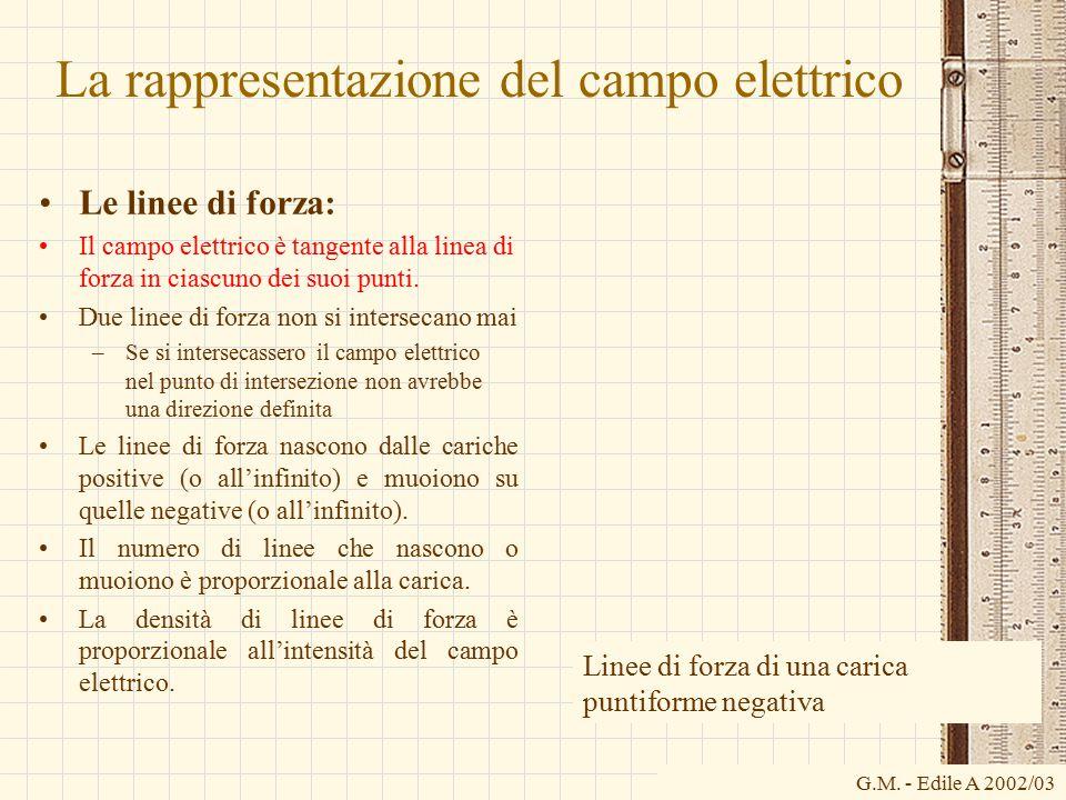 G.M. - Edile A 2002/03 La rappresentazione del campo elettrico Le linee di forza: Il campo elettrico è tangente alla linea di forza in ciascuno dei su