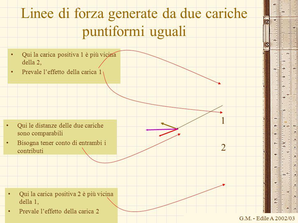 G.M. - Edile A 2002/03 Linee di forza generate da due cariche puntiformi uguali Qui la carica positiva 1 è più vicina della 2, Prevale l'effetto della
