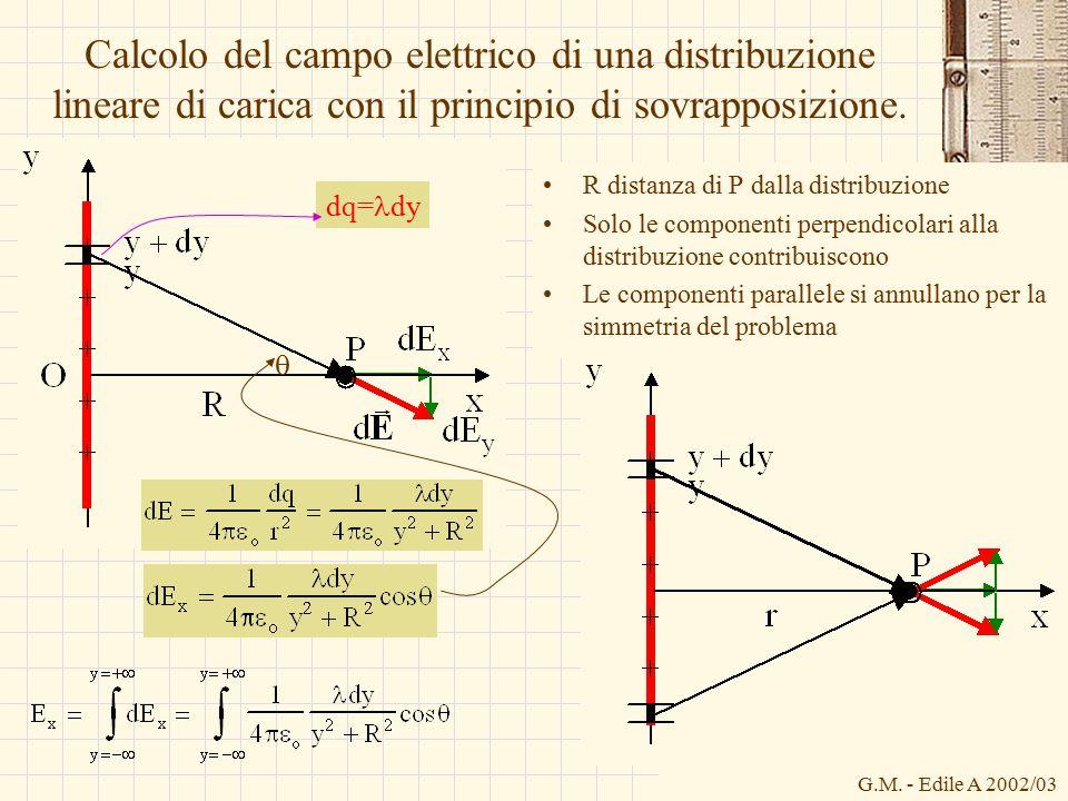 G.M. - Edile A 2002/03 Calcolo del campo elettrico di una distribuzione lineare di carica con il principio di sovrapposizione. R distanza di P dalla d