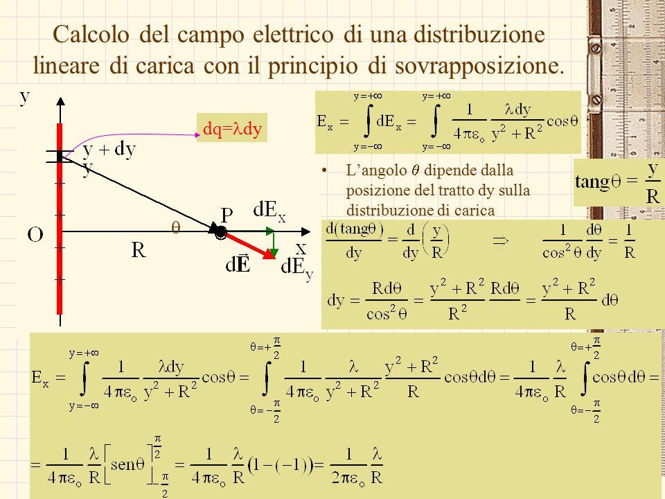 G.M. - Edile A 2002/03 Calcolo del campo elettrico di una distribuzione lineare di carica con il principio di sovrapposizione. dq= dy  L'angolo  dip