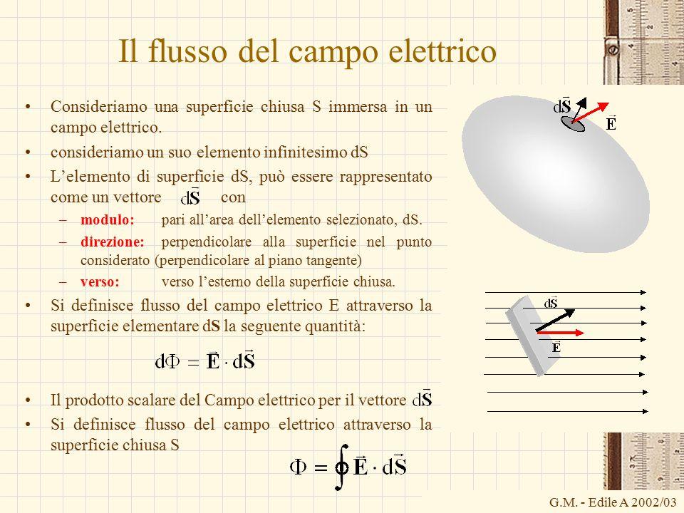 G.M. - Edile A 2002/03 Il flusso del campo elettrico Consideriamo una superficie chiusa S immersa in un campo elettrico. consideriamo un suo elemento