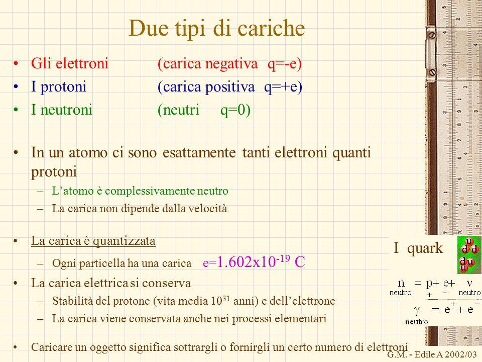 G.M. - Edile A 2002/03 Due tipi di cariche Gli elettroni (carica negativa q=-e) I protoni (carica positiva q=+e) I neutroni(neutri q=0) In un atomo ci