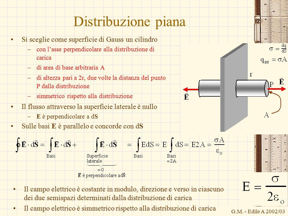 G.M. - Edile A 2002/03 Distribuzione piana Si sceglie come superficie di Gauss un cilindro –con l'asse perpendicolare alla distribuzione di carica –di