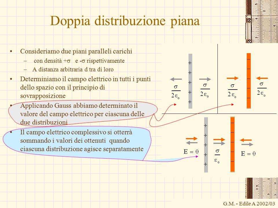 G.M. - Edile A 2002/03 Doppia distribuzione piana Consideriamo due piani paralleli carichi – con densità +  e -  rispettivamente –A distanza arbitra