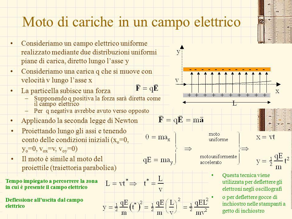 G.M. - Edile A 2002/03 Moto di cariche in un campo elettrico Consideriamo un campo elettrico uniforme realizzato mediante due distribuzioni uniformi p