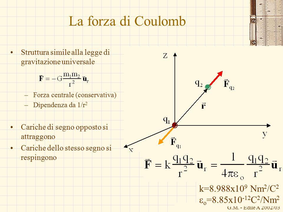 G.M. - Edile A 2002/03 La forza di Coulomb Struttura simile alla legge di gravitazione universale –Forza centrale (conservativa) –Dipendenza da 1/r 2