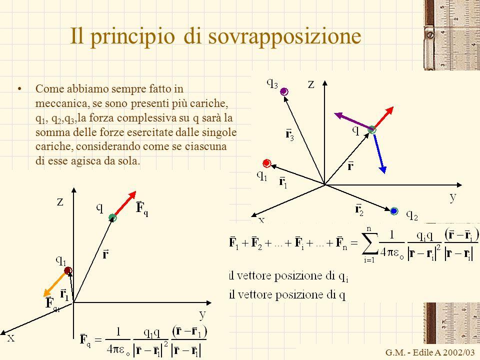 G.M. - Edile A 2002/03 Il principio di sovrapposizione Come abbiamo sempre fatto in meccanica, se sono presenti più cariche, q 1, q 2,q 3,la forza com