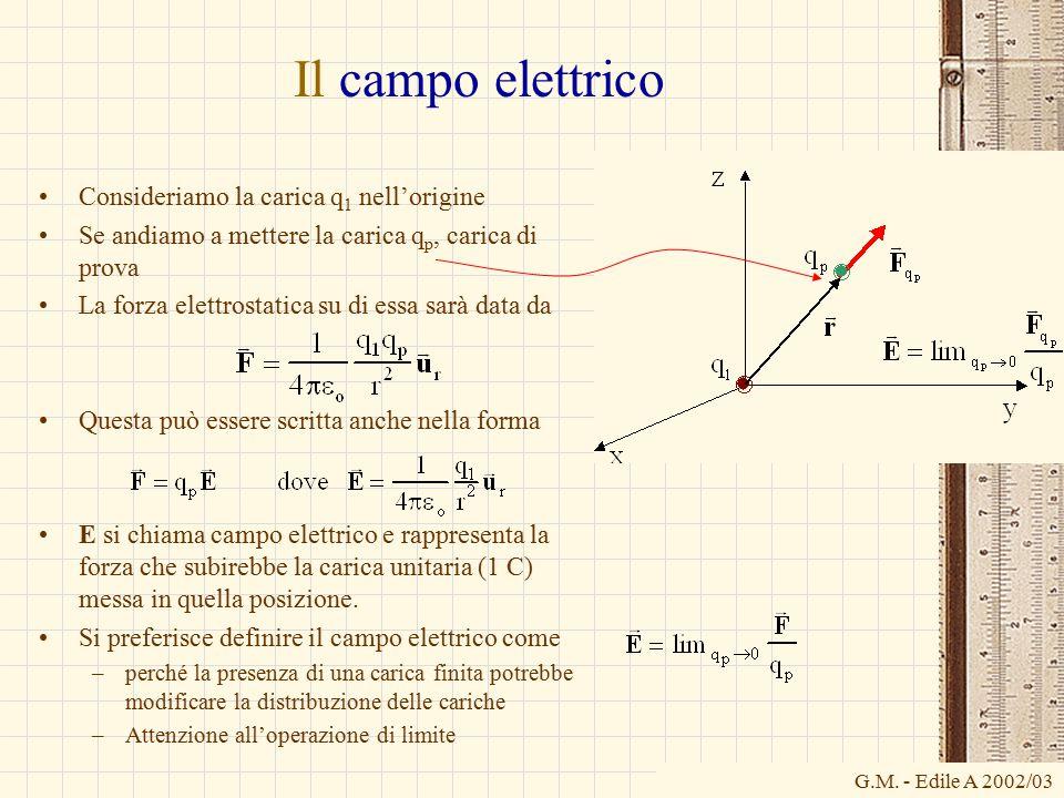 G.M. - Edile A 2002/03 Il campo elettrico Consideriamo la carica q 1 nell'origine Se andiamo a mettere la carica q p, carica di prova La forza elettro