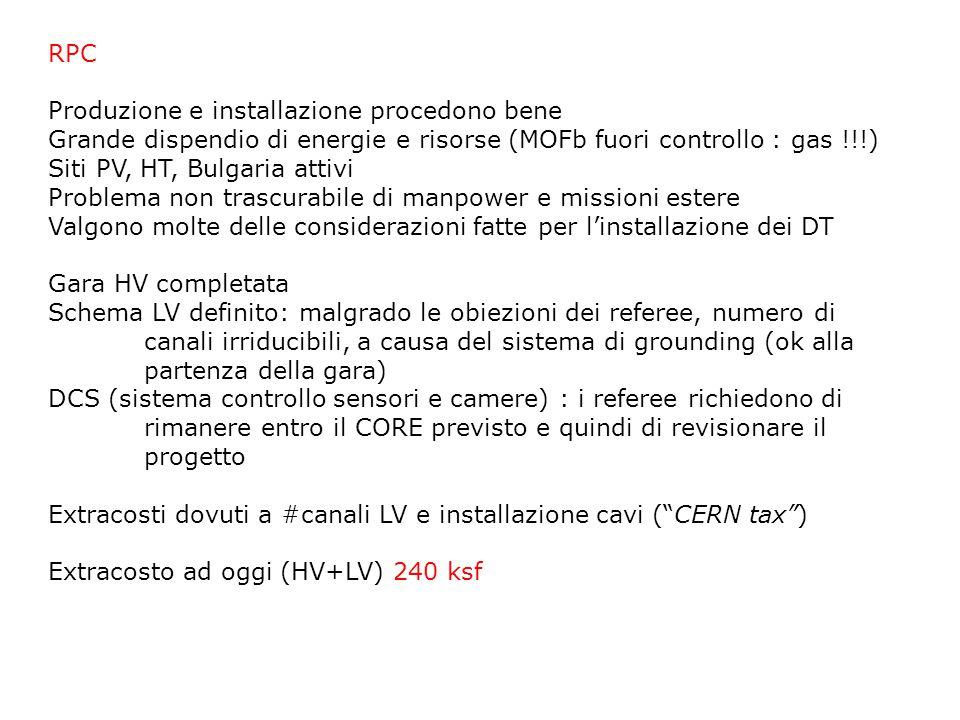 RPC Produzione e installazione procedono bene Grande dispendio di energie e risorse (MOFb fuori controllo : gas !!!) Siti PV, HT, Bulgaria attivi Prob