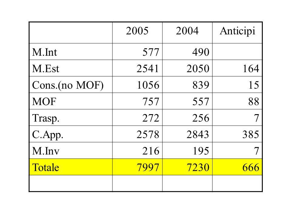 20052004Anticipi M.Int577490 M.Est25412050164 Cons.(no MOF)105683915 MOF75755788 Trasp.2722567 C.App.25782843385 M.Inv2161957 Totale79977230666