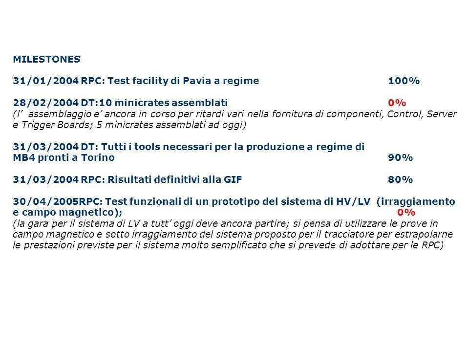 MILESTONES 31/01/2004 RPC: Test facility di Pavia a regime 100% 28/02/2004 DT:10 minicrates assemblati0% (l' assemblaggio e' ancora in corso per ritar