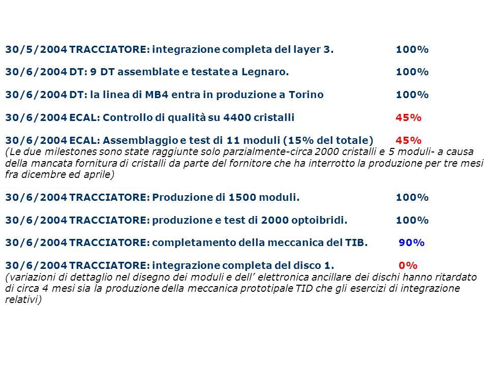 30/5/2004 TRACCIATORE: integrazione completa del layer 3. 100% 30/6/2004 DT: 9 DT assemblate e testate a Legnaro. 100% 30/6/2004 DT: la linea di MB4 e