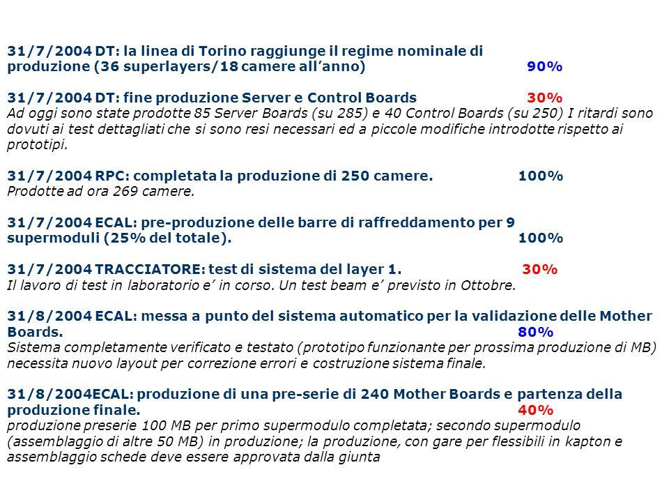 31/7/2004 DT: la linea di Torino raggiunge il regime nominale di produzione (36 superlayers/18 camere all'anno) 90% 31/7/2004 DT: fine produzione Serv