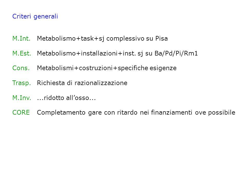 Criteri generali M.Int.Metabolismo+task+sj complessivo su Pisa M.Est.Metabolismo+installazioni+inst. sj su Ba/Pd/Pi/Rm1 Cons.Metabolismi+costruzioni+s