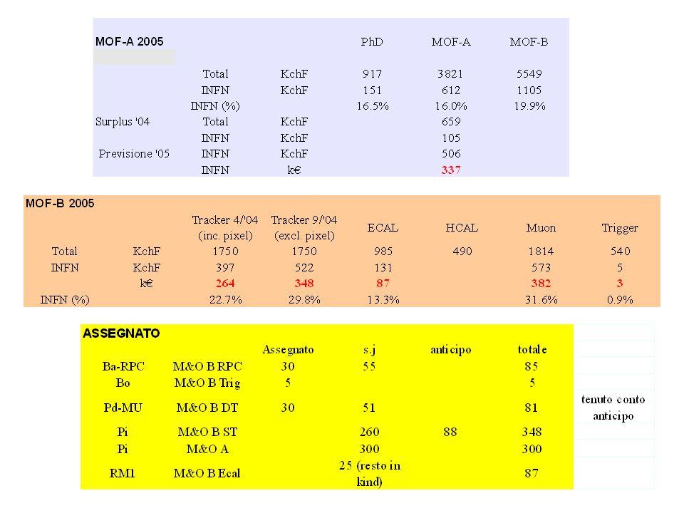 Lo stato del Tracker Un continuo stop-and-go nella produzione – comunque sono quasi alla meta' dei moduli da produrre Problemi sui silici spessi e sugli ibridi non completamenti risolti Questa situazione genera anche una serie di scarti di produzione elevati (richieste di acquisti spare) Schedula attuale di integrazione/installazione implausibile In questo scenario, i test sulla meccanica sono andati avanti con esito positivo Definita la scelta HV (in caverna).