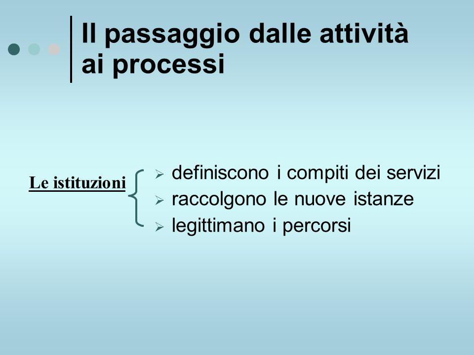  definiscono i compiti dei servizi  raccolgono le nuove istanze  legittimano i percorsi Il passaggio dalle attività ai processi Le istituzioni