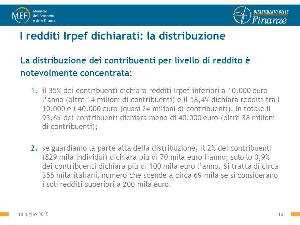18 luglio 201510 I redditi Irpef dichiarati: la distribuzione La distribuzione dei contribuenti per livello di reddito è notevolmente concentrata: 1.il 35% dei contribuenti dichiara redditi Irpef inferiori a 10.000 euro l'anno (oltre 14 milioni di contribuenti) e il 58,4% dichiara redditi tra i 10.000 e i 40.000 euro (quasi 24 milioni di contribuenti).