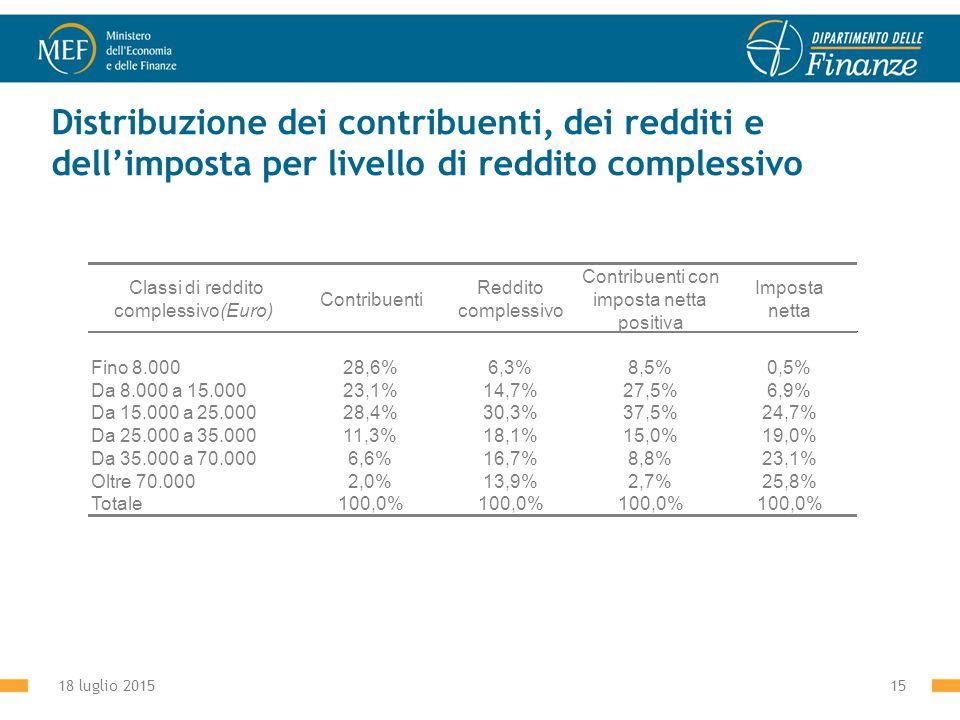 18 luglio 201515 Distribuzione dei contribuenti, dei redditi e dell'imposta per livello di reddito complessivo Classi di reddito complessivo(Euro) Contribuenti Reddito complessivo Contribuenti con imposta netta positiva Imposta netta Fino 8.00028,6%6,3%8,5%0,5% Da 8.000 a 15.00023,1%14,7%27,5%6,9% Da 15.000 a 25.00028,4%30,3%37,5%24,7% Da 25.000 a 35.00011,3%18,1%15,0%19,0% Da 35.000 a 70.0006,6%16,7%8,8%23,1% Oltre 70.0002,0%13,9%2,7%25,8% Totale100,0%