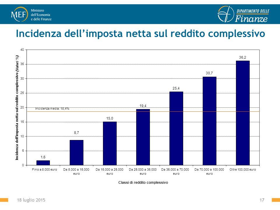 18 luglio 201517 Incidenza dell'imposta netta sul reddito complessivo 1,6 15,0 19,4 25,4 30,7 36,2 8,7 0 5 10 15 20 25 30 35 40 Fino a 8.000 euroDa 8.000 a 15.000 euro Da 15.000 a 25.000 euro Da 25.000 a 35.000 euro Da 35.000 a 70.000 euro Da 70.000 a 100.000 euro Oltre 100.000 euro Classi di reddito complessivo Incidenza dell imposta netta sul reddito complessivo (Valori %) Incidenza media: 18,4%