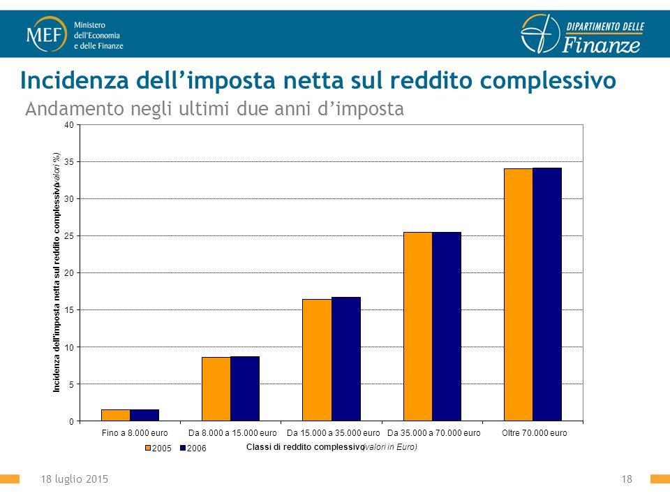 18 luglio 201518 Incidenza dell'imposta netta sul reddito complessivo Andamento negli ultimi due anni d'imposta 0 5 10 15 20 25 30 35 40 Fino a 8.000 euroDa 8.000 a 15.000 euroDa 15.000 a 35.000 euroDa 35.000 a 70.000 euroOltre 70.000 euro Classi di reddito complessivo (valori in Euro) Incidenza dell imposta netta sul reddito complessivo (valori %) 20052006