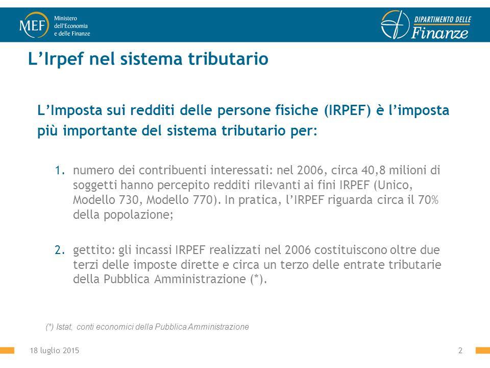 18 luglio 20152 L'Irpef nel sistema tributario L'Imposta sui redditi delle persone fisiche (IRPEF) è l'imposta più importante del sistema tributario per: 1.numero dei contribuenti interessati: nel 2006, circa 40,8 milioni di soggetti hanno percepito redditi rilevanti ai fini IRPEF (Unico, Modello 730, Modello 770).