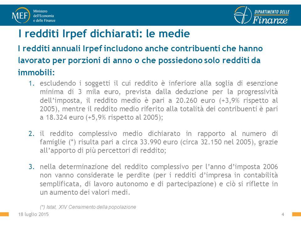 18 luglio 20154 I redditi Irpef dichiarati: le medie I redditi annuali Irpef includono anche contribuenti che hanno lavorato per porzioni di anno o che possiedono solo redditi da immobili: 1.escludendo i soggetti il cui reddito è inferiore alla soglia di esenzione minima di 3 mila euro, prevista dalla deduzione per la progressività dell'imposta, il reddito medio è pari a 20.260 euro (+3,9% rispetto al 2005), mentre il reddito medio riferito alla totalità dei contribuenti è pari a 18.324 euro (+5,9% rispetto al 2005); 2.il reddito complessivo medio dichiarato in rapporto al numero di famiglie (*) risulta pari a circa 33.990 euro (circa 32.150 nel 2005), grazie all'apporto di più percettori di reddito; 3.nella determinazione del reddito complessivo per l'anno d'imposta 2006 non vanno considerate le perdite (per i redditi d'impresa in contabilità semplificata, di lavoro autonomo e di partecipazione) e ciò si riflette in un aumento dei valori medi.