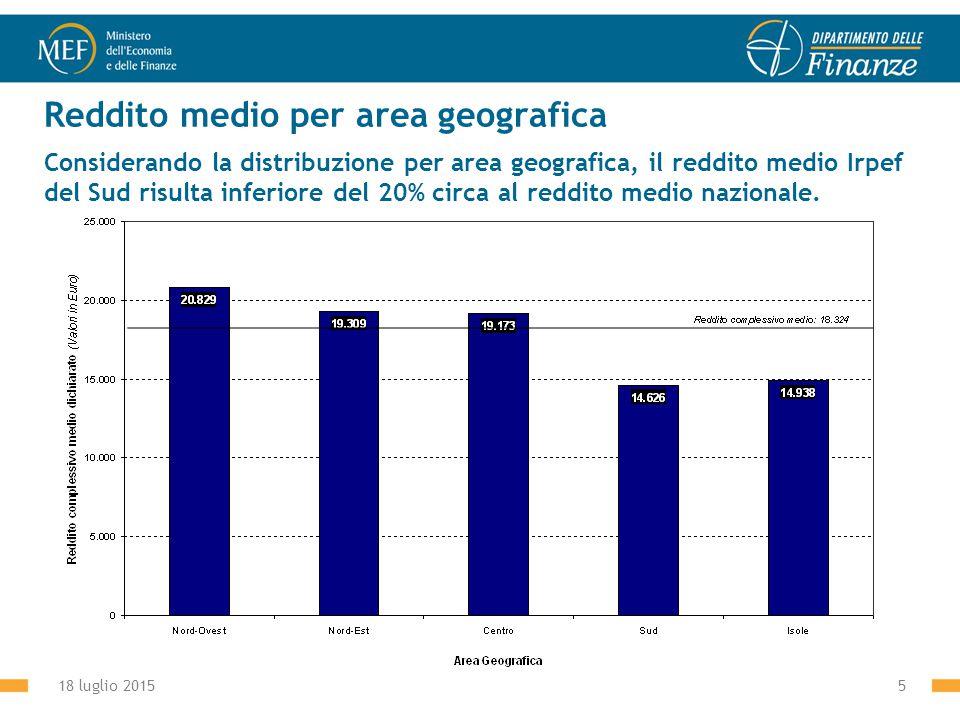 18 luglio 20155 Reddito medio per area geografica Considerando la distribuzione per area geografica, il reddito medio Irpef del Sud risulta inferiore del 20% circa al reddito medio nazionale.