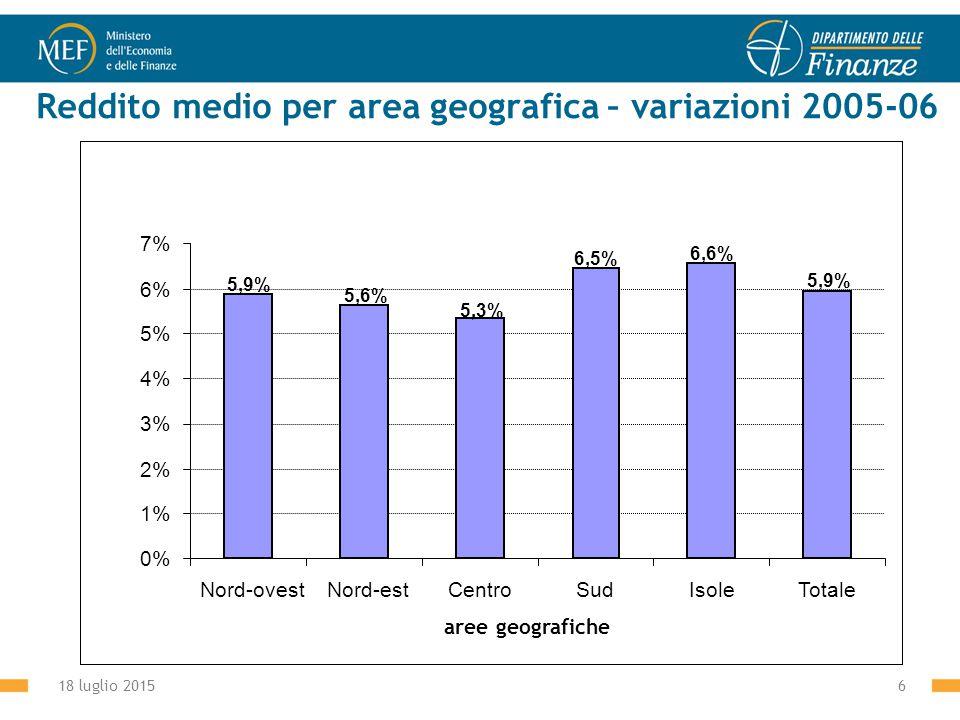 18 luglio 20156 Reddito medio per area geografica – variazioni 2005-06 5,9% 6,6% 6,5% 5,9% 5,6% 5,3% 0% 1% 2% 3% 4% 5% 6% 7% Nord-ovestNord-estCentroSudIsoleTotale aree geografiche