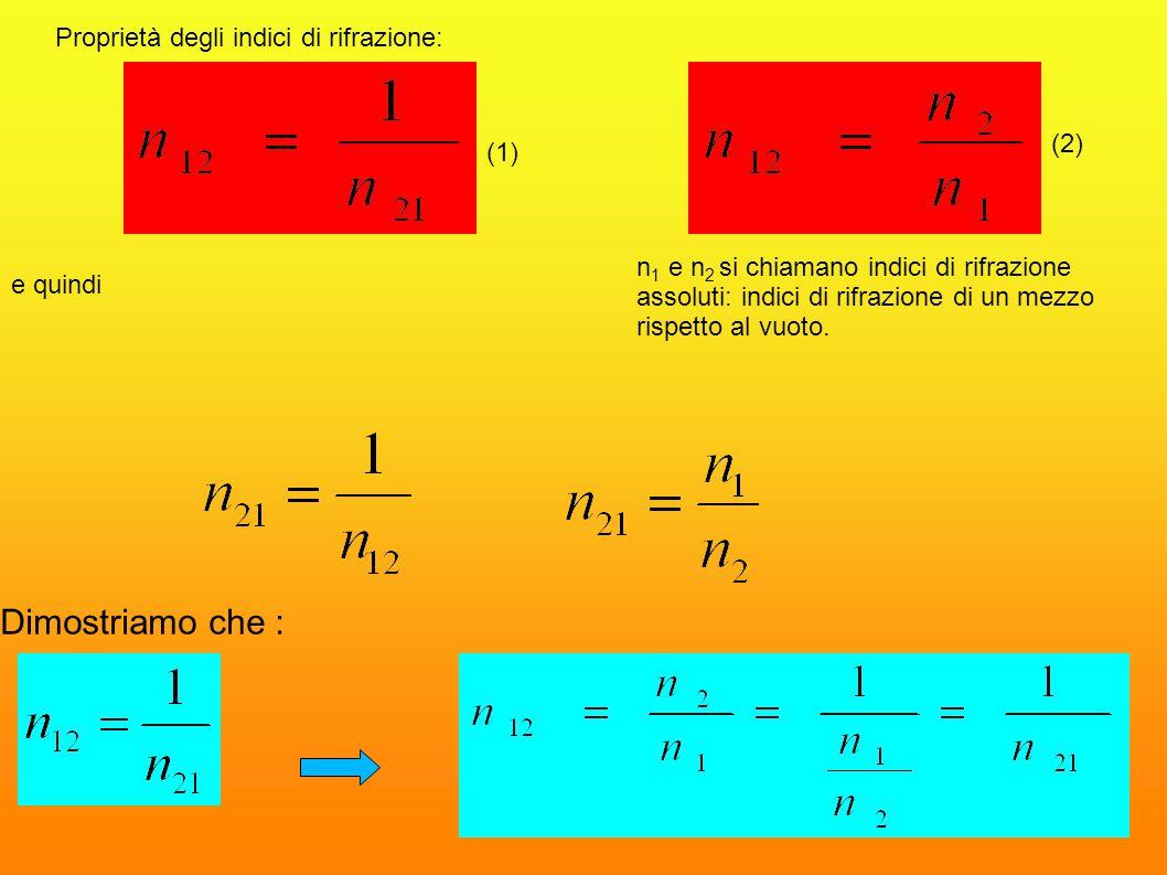 Leggi della rifrazione I legge Il raggio incidente, il raggio rifratto e la normale alla superficie di separazione giacciono tutti sullo stesso piano.