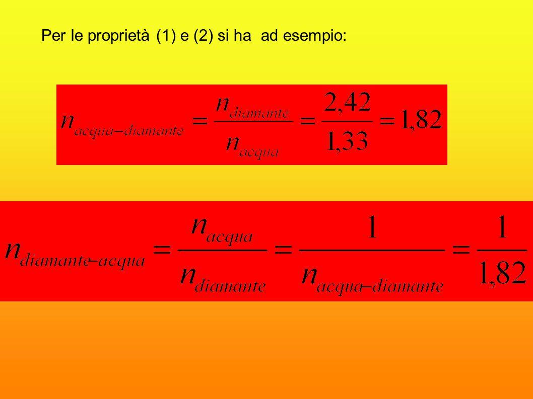 Dimostriamo che : Proprietà degli indici di rifrazione: e quindi (1) (2) n 1 e n 2 si chiamano indici di rifrazione assoluti: indici di rifrazione di