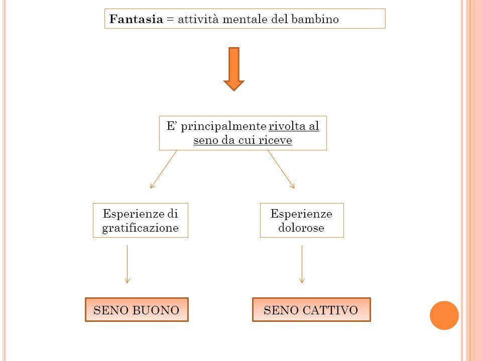 Fantasia = attività mentale del bambino E' principalmente rivolta al seno da cui riceve Esperienze di gratificazione Esperienze dolorose SENO BUONOSENO CATTIVO