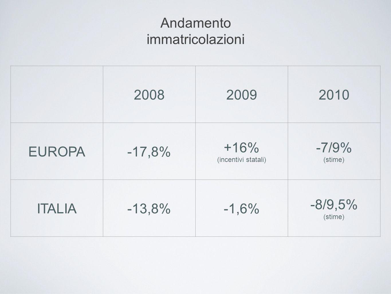 200820092010 EUROPA-17,8% +16% (incentivi statali) -7/9% (stime) ITALIA-13,8%-1,6% -8/9,5% (stime) Andamento immatricolazioni